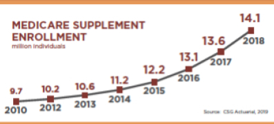 Medicare Supplement insurance facts data 2019