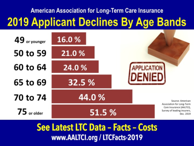 Long-term care insurance information decline rates