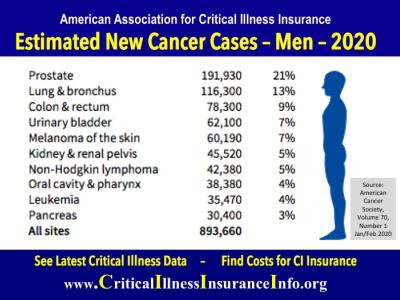 Cancer diagnosis men, American Association for Critical Illness Insurance