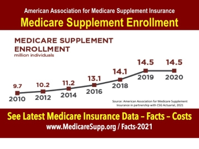 Medicare Supplement insurance enrollment 2020