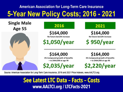 Long-term care insurance Costs Male-2016-2021