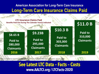 Long term care insurance claims paid data