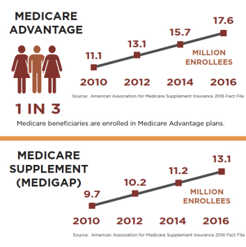 Medicare Advantage agents found at www.medicaresupp.org/agents