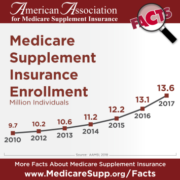 Medicare Supplement insurance sales growth continues