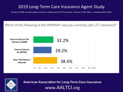 long term care insurance sales study phone and internet sales grow
