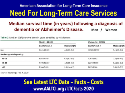 Long term care insurance statistics facts 2020