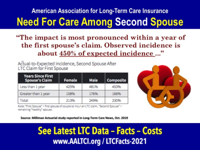 Long term care need couples