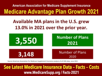 Medicare Advantage 2021 statistics