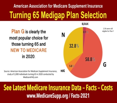 Medicare insurance plan statistics 2020