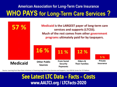 who pays for long-term care services