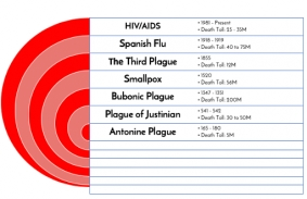 Pandemics from 165 AD to Present