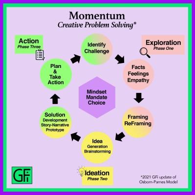 Momentum Creative Problem Solving (MCPS)