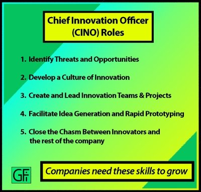 The Five Duties of an Innovation Executive