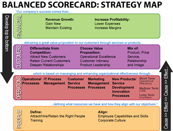 balanced_scorecard_strategy_map_small Team Performance Goals Examples on for educational department head, smart manager,