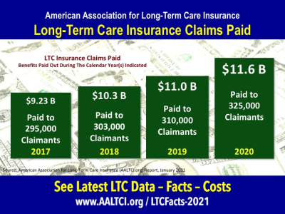 Long term care insurance claims paid