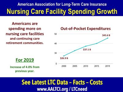 Nursing home out of pocket spending data 2019