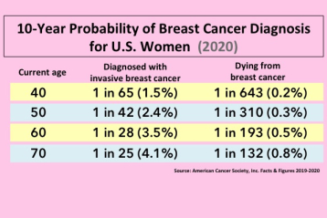 Breast cancer probability for women ages 40 to 70
