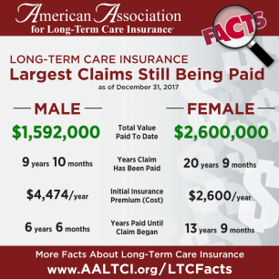 Largest long-term care insurance claims at www.aaltci.org/LTCFacts