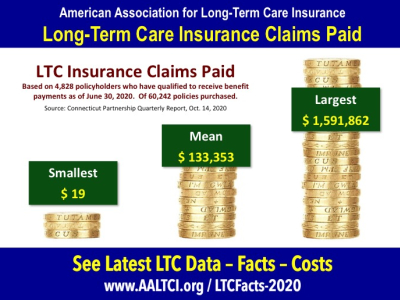 Long term care insurance claims statistics