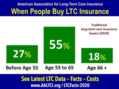 long term care insurance buyers 2019