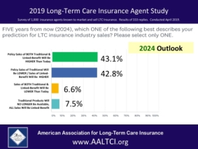 Long-term care insurance outlook, survey reveals trends