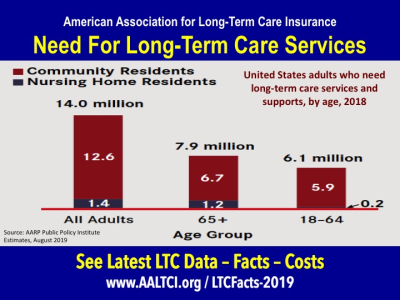 Long term care data facts need