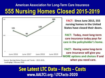 Long term care insurance facts statistics