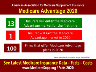 Medicare insurance information at https://www.medicaresupp.org/facts-2020/